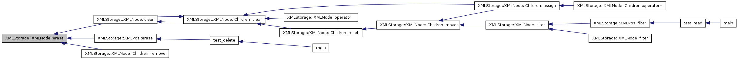 XMLStorage/C++: XMLStorage::XMLNode Struct Reference